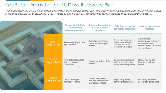 COVID Business Key Focus Areas For The 90 Days Recovery Plan Ppt Outline Display PDF