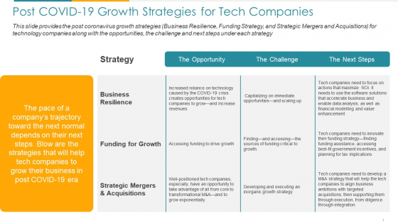 COVID Business Post COVID 19 Growth Strategies For Tech Companies Ppt Pictures Slides PDF