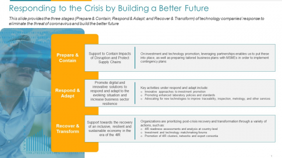 COVID Business Responding To The Crisis By Building A Better Future Ppt File Shapes PDF