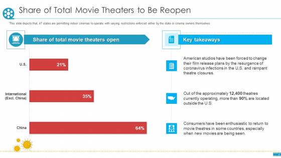 COVID_Business_Survive_Adapt_Post_Recovery_Strategy_Cinemas_Share_Of_Total_Movie_Theaters_To_Be_Reopen_Brochure_PDF_Slide_1