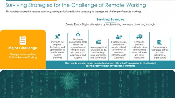 COVID Business Surviving Strategies For The Challenge Of Remote Working Ppt Slides Objects PDF