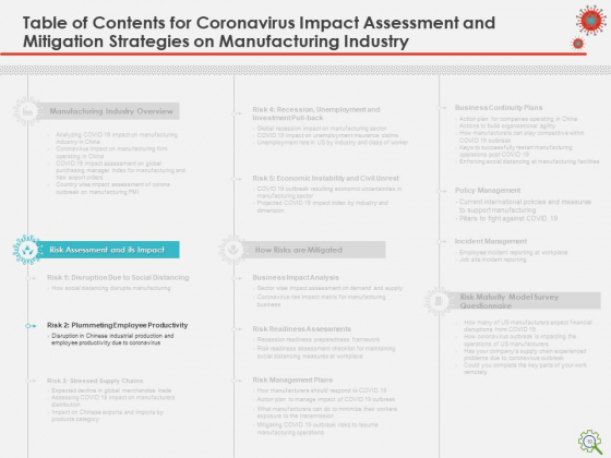 COVID_Implications_On_Manufacturing_Business_Ppt_PowerPoint_Presentation_Complete_Deck_With_Slides_Slide_10