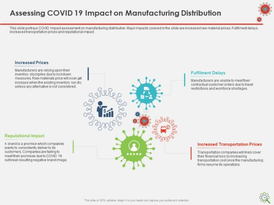 COVID_Implications_On_Manufacturing_Business_Ppt_PowerPoint_Presentation_Complete_Deck_With_Slides_Slide_14