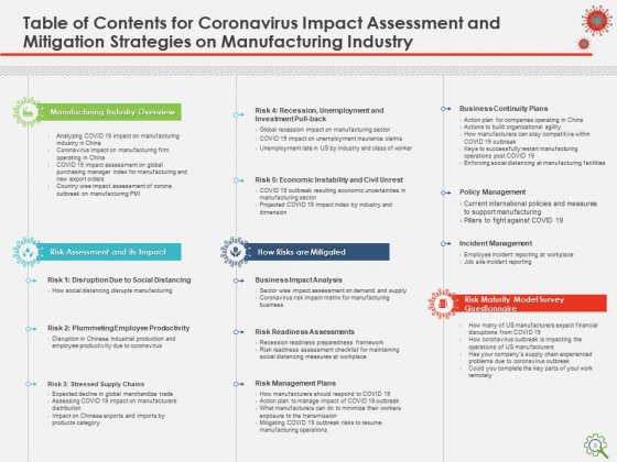 COVID_Implications_On_Manufacturing_Business_Ppt_PowerPoint_Presentation_Complete_Deck_With_Slides_Slide_2