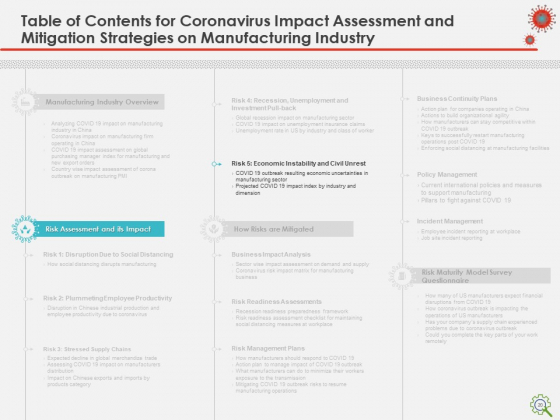 COVID_Implications_On_Manufacturing_Business_Ppt_PowerPoint_Presentation_Complete_Deck_With_Slides_Slide_20