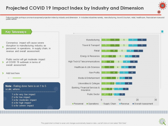 COVID_Implications_On_Manufacturing_Business_Ppt_PowerPoint_Presentation_Complete_Deck_With_Slides_Slide_22