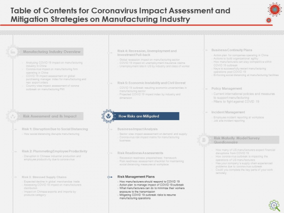 COVID_Implications_On_Manufacturing_Business_Ppt_PowerPoint_Presentation_Complete_Deck_With_Slides_Slide_29