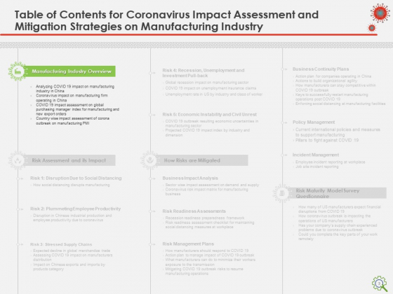 COVID_Implications_On_Manufacturing_Business_Ppt_PowerPoint_Presentation_Complete_Deck_With_Slides_Slide_3
