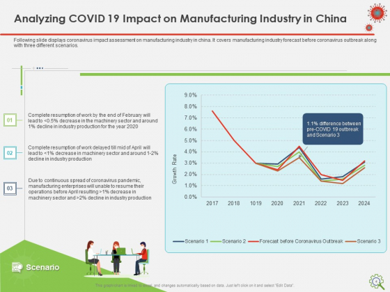 COVID_Implications_On_Manufacturing_Business_Ppt_PowerPoint_Presentation_Complete_Deck_With_Slides_Slide_4