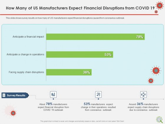 COVID_Implications_On_Manufacturing_Business_Ppt_PowerPoint_Presentation_Complete_Deck_With_Slides_Slide_47