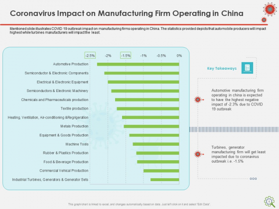 COVID_Implications_On_Manufacturing_Business_Ppt_PowerPoint_Presentation_Complete_Deck_With_Slides_Slide_5