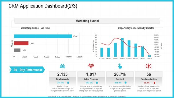 CRM Application Dashboard Marketing Ppt Slides PDF