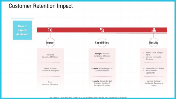 CRM Customer Retention Impact Ppt Slides Visuals PDF