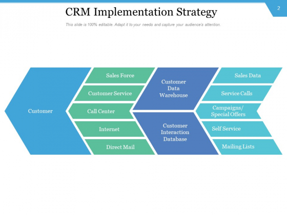CRM_Execution_Initiative_Management_Implementation_Ppt_PowerPoint_Presentation_Complete_Deck_Slide_2