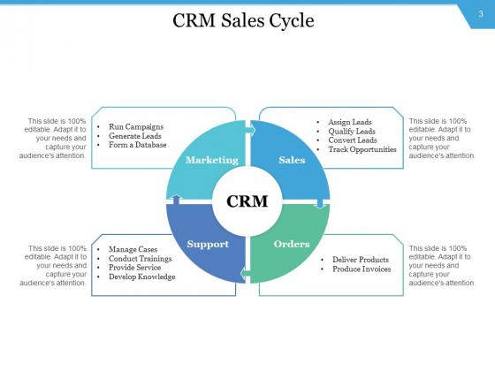 CRM_Execution_Initiative_Management_Implementation_Ppt_PowerPoint_Presentation_Complete_Deck_Slide_3