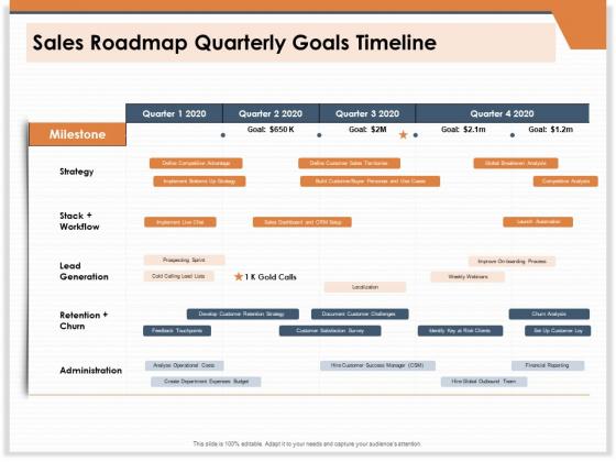 CRM For Real Estate Marketing Sales Roadmap Quarterly Goals Timeline Ppt PowerPoint Presentation Ideas PDF