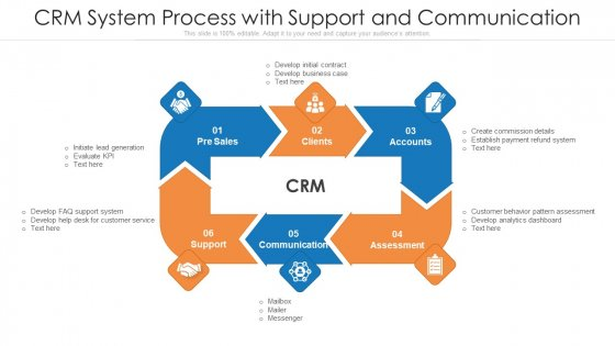 CRM System Process With Support And Communication Ppt Ideas Model PDF