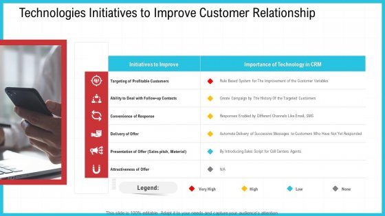 CRM Technologies Initiatives To Improve Customer Relationship Ppt Icon Designs PDF