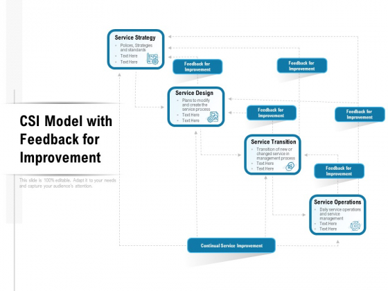 CSI Model With Feedback For Improvement Ppt PowerPoint Presentation Inspiration Sample PDF