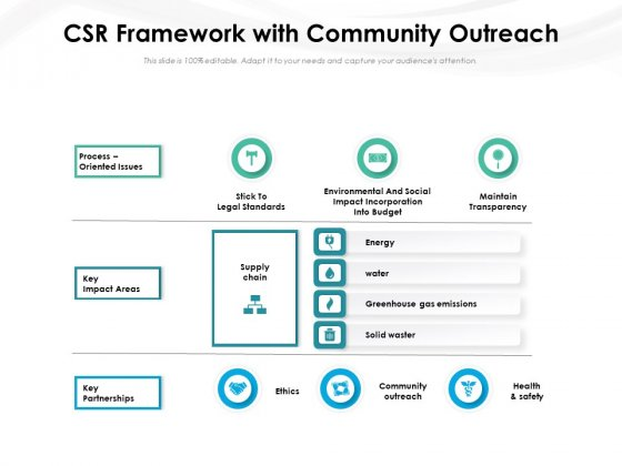 CSR Framework With Community Outreach Ppt PowerPoint Presentation Icon Infographics PDF