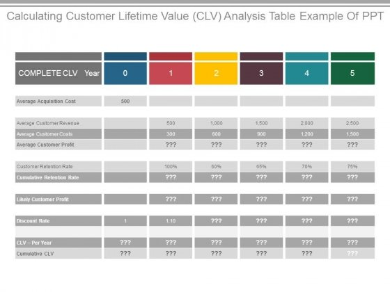 Calculating Customer Lifetime Value Clv Analysis Table Example Of Ppt