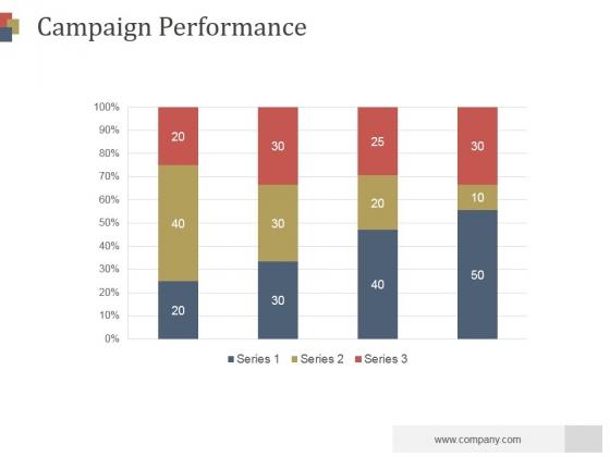 Campaign Performance Ppt PowerPoint Presentation Deck