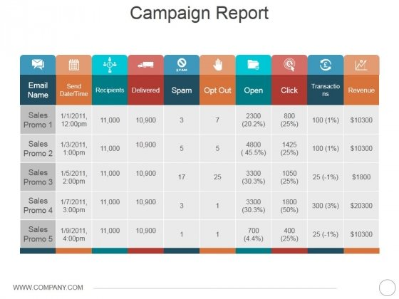 Campaign Report Ppt PowerPoint Presentation Icon Visuals