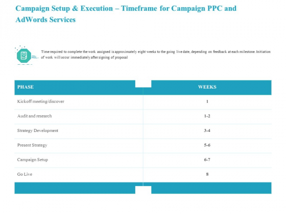 Campaign Setup And Execution Timeframe For Campaign PPC And Adwords Services Microsoft PDF