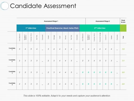 Candidate Assessment Ppt PowerPoint Presentation Inspiration Layout Ideas