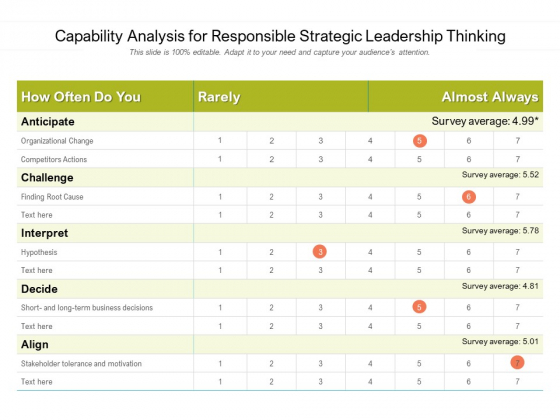 Capability Analysis For Responsible Strategic Leadership Thinking Ppt Powerpoint Presentation Show Shapes Pdf