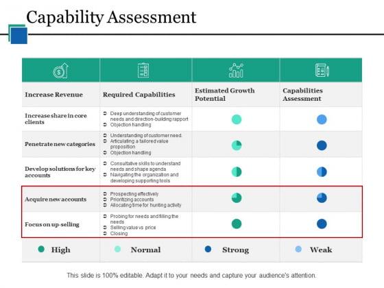 Capability Assessment Ppt PowerPoint Presentation Slides Themes