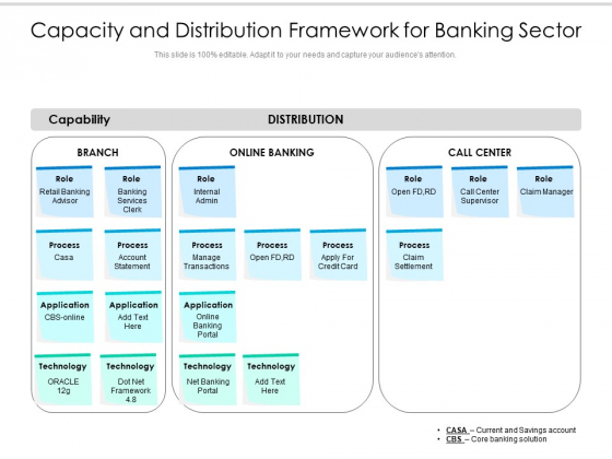 Capacity And Distribution Framework For Banking Sector Ppt PowerPoint Presentation File Design Ideas PDF