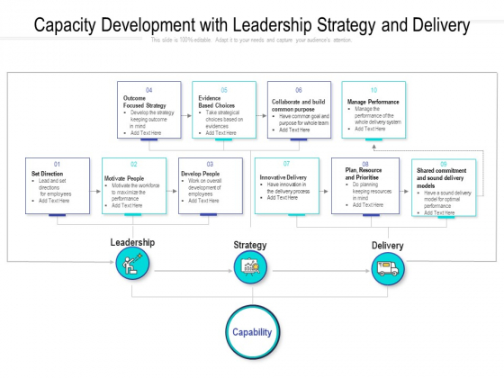Capacity Development With Leadership Strategy And Delivery Ppt Professional Ideas PDF