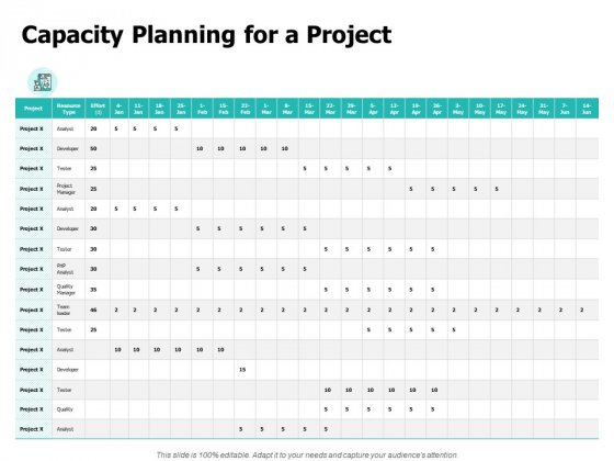 Capacity Planning For A Project Ppt PowerPoint Presentation Inspiration Demonstration