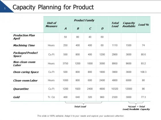Capacity Planning For Product Ppt PowerPoint Presentation Gallery Pictures