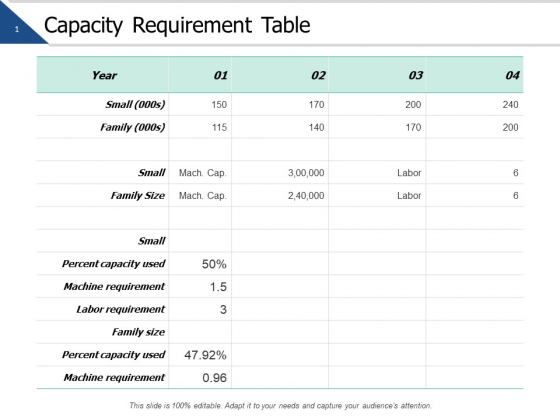 Capacity Requirement Table Ppt PowerPoint Presentation Gallery Example Topics