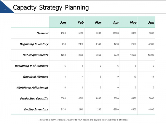 Capacity Strategy Planning Ppt PowerPoint Presentation Pictures Clipart