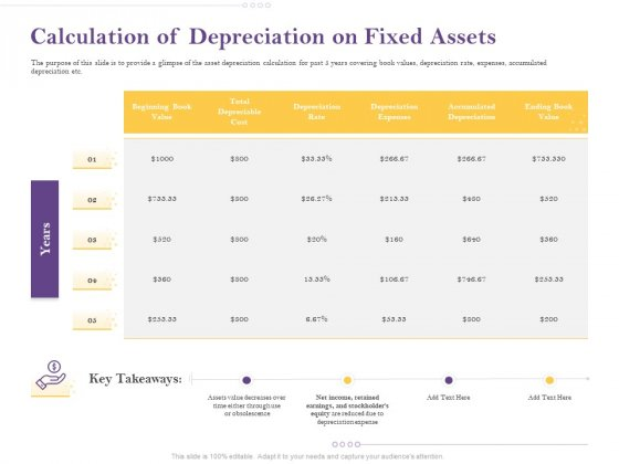 Capital Consumption Adjustment Calculation Of Depreciation On Fixed Assets Information PDF