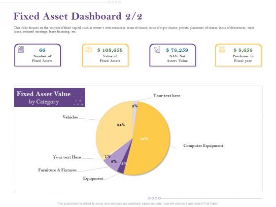 Capital Consumption Adjustment Fixed Asset Dashboard Brochure Graphics PDF