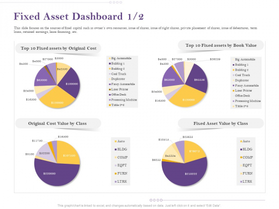 Capital Consumption Adjustment Fixed Asset Dashboard Cost Introduction PDF