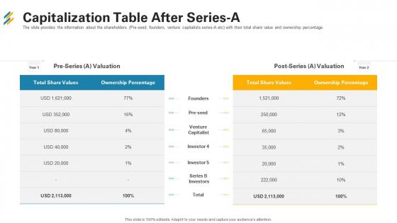 Capitalization Table After Series A Ppt Portfolio Inspiration PDF