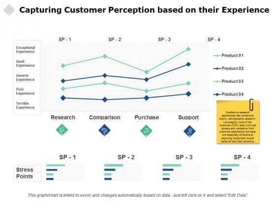 Capturing Customer Perception Based On Their Experience Ppt PowerPoint Presentation Gallery Ideas