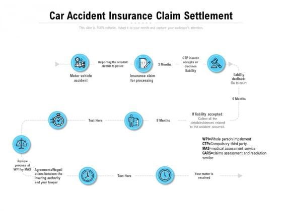 Car Accident Insurance Claim Settlement Ppt PowerPoint Presentation Layout