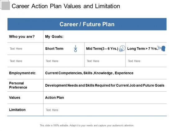 Career Action Plan Values And Limitation Ppt PowerPoint Presentation Gallery Deck