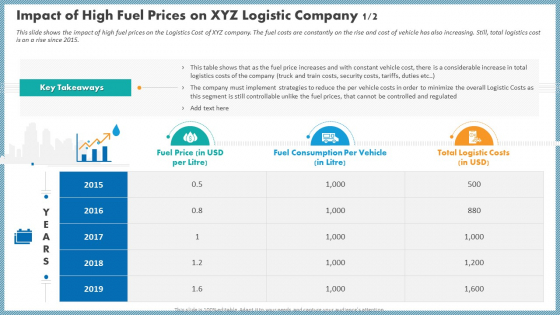 Case Competition Inflated Fuel Price In Logistics Firm Impact Of High Fuel Prices On XYZ Logistic Company Costs Icons PDF