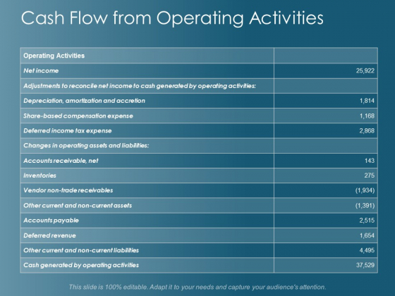 Cash Flow From Operating Activities Ppt Powerpoint Presentation Ideas Graphics