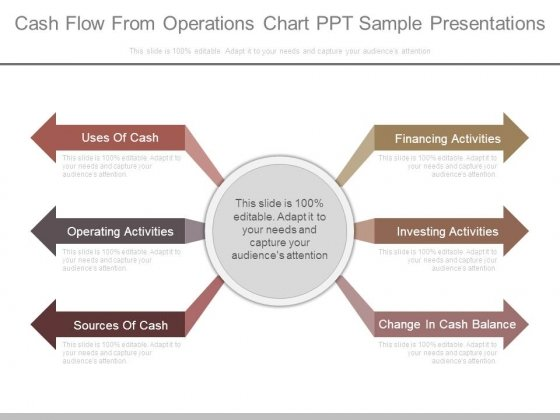 Cash Flow From Operations Chart Ppt Sample Presentations