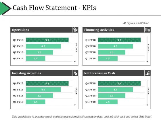 Cash Flow Statement - Kpis Ppt PowerPoint Presentation Layouts Graphics Template