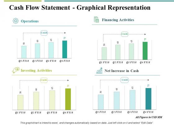 Cash Flow Statement Graphical Representation Ppt PowerPoint Presentation Professional Graphics Tutorials