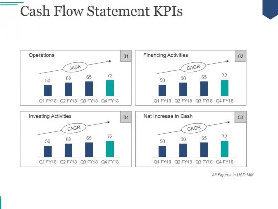 Cash Flow Statement Kpis Ppt PowerPoint Presentation Deck
